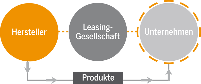 leasing cooperation